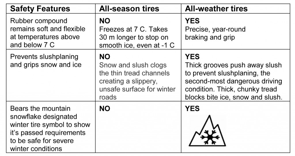 Kal_Tire_Recommends_All-weather_Tires-1