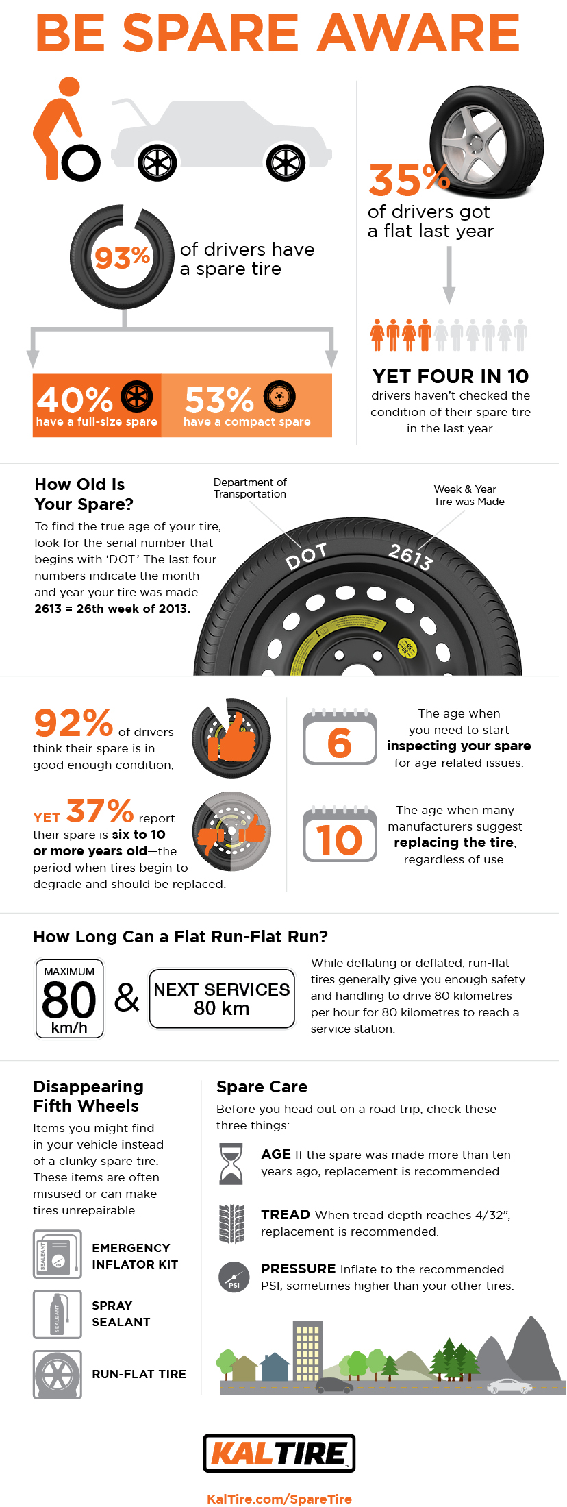 Kal Tire Infographic - Spare Tire Types and Options