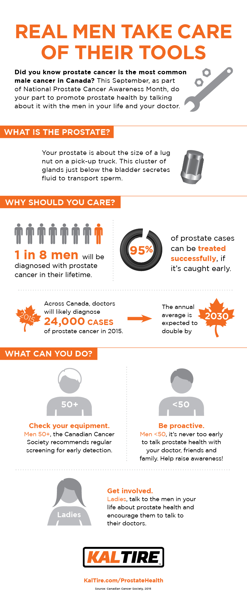 prostate cancer web infographic