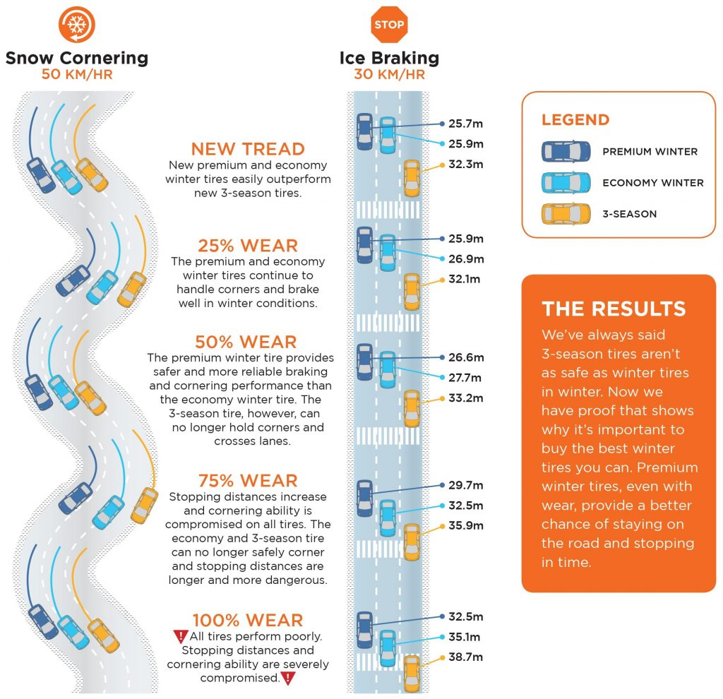 kal-tire-infographic-icesnowcornering-how-safe-are-worn-tires