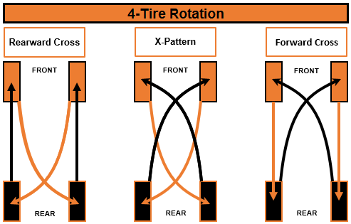 How To Rotate Tires >> Why Rotate Tires Kal Tire