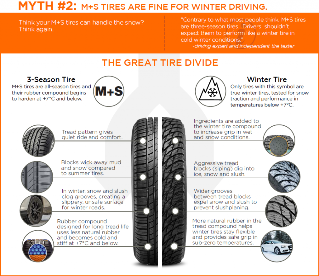 All Weather Tire >> Winter Tires & The #7CSwitch: Are You That Guy? - Kal Tire